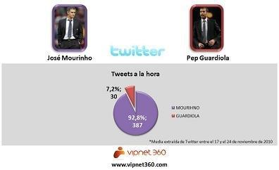 Mourinho Vs. Guardiola: duelo de titanes en las redes sociales