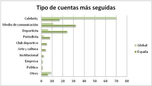 España se divide entre fútbol y estrellas de la televisión en Twitter, según el Twitteroscopio de apple tree communications
