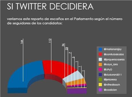 Proyección electoral si Twitter decidiera las proporciones que va a sacar cada partido este próximo 20-N