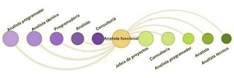 Ejemplo gráfico de la trayectoria laboral de un Analista